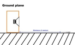 ground plane measurement จุดตัด crossover